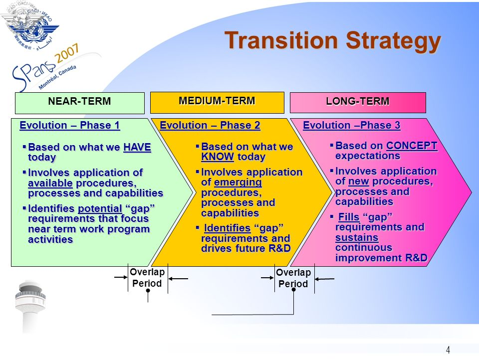 Transition Strategy NEAR-TERM. MEDIUM-TERM. LONG-TERM. Evolution – Phase 1. Evolution – Phase 2.