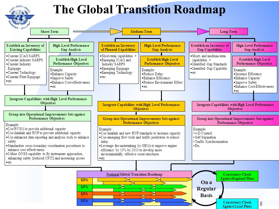 The Global Transition Roadmap