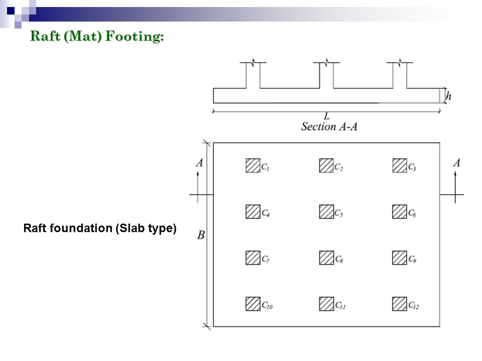 FOOTINGS  FOOTINGS Introduction Footings are structural elements