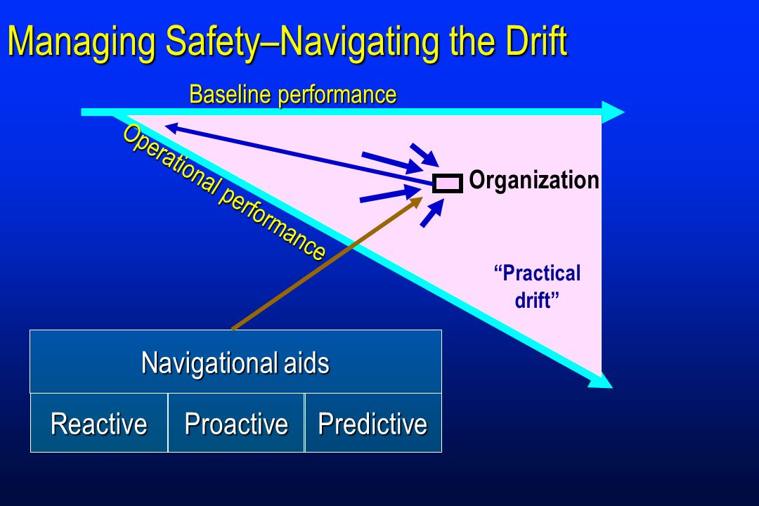 Managing Safety–Navigating the Drift