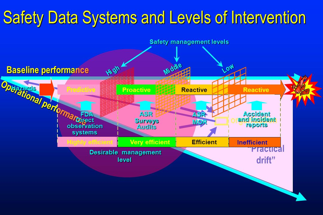 Safety Data Systems and Levels of Intervention