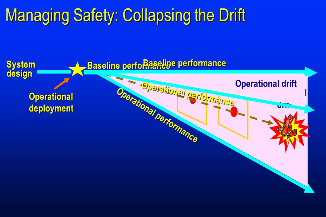 Managing Safety: Collapsing the Drift