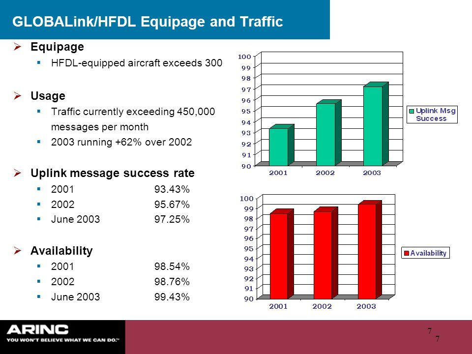 GLOBALink/HFDL Equipage and Traffic