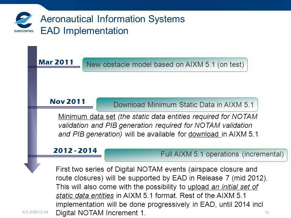 Aeronautical Information Systems EAD Implementation