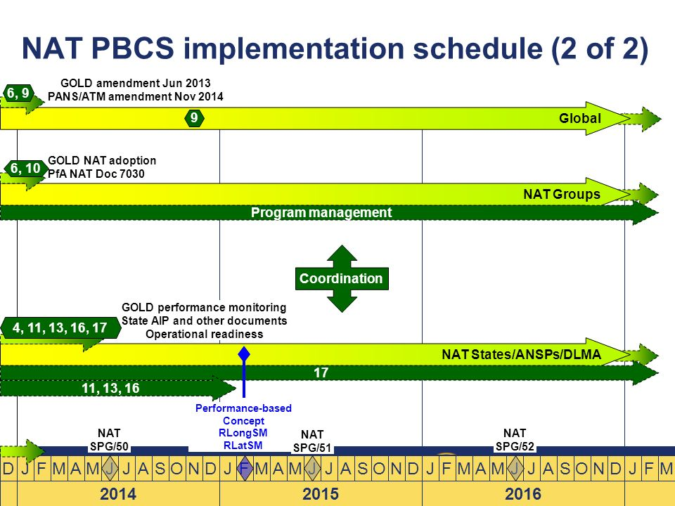 NAT PBCS implementation schedule (2 of 2)