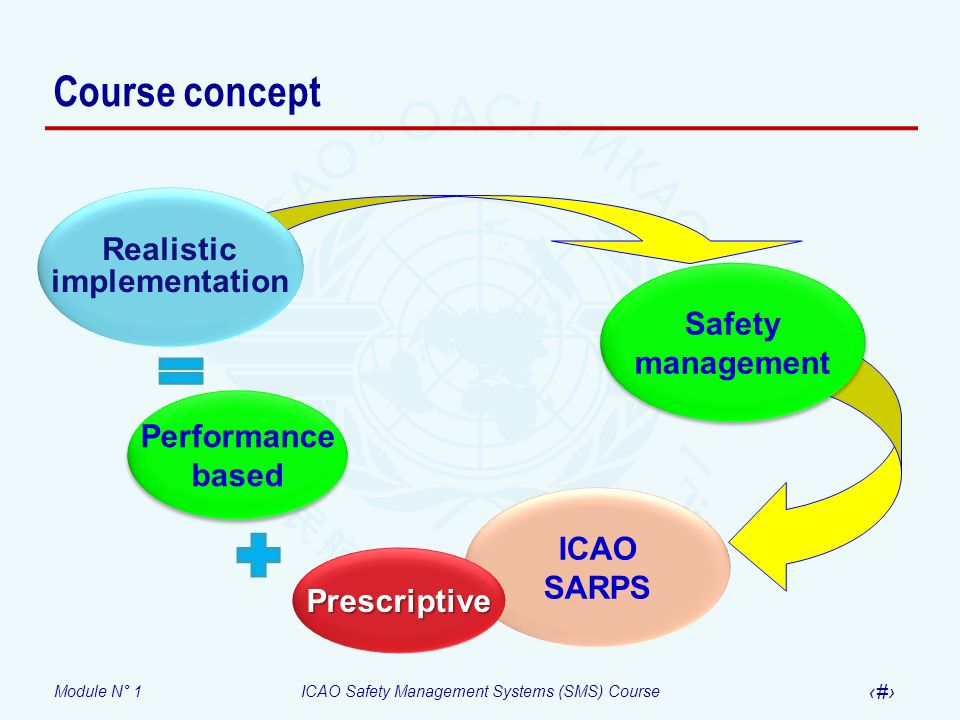 Course concept Realistic implementation Safety management Performance