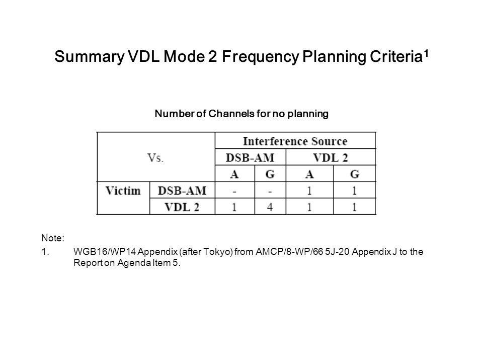 Summary VDL Mode 2 Frequency Planning Criteria1