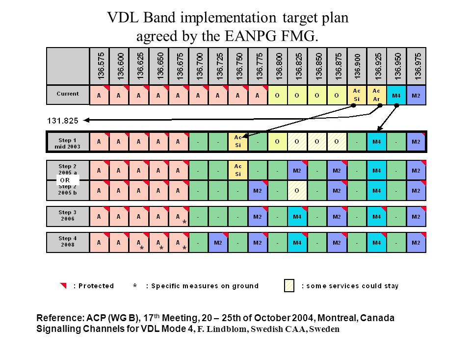 VDL Band implementation target plan agreed by the EANPG FMG.