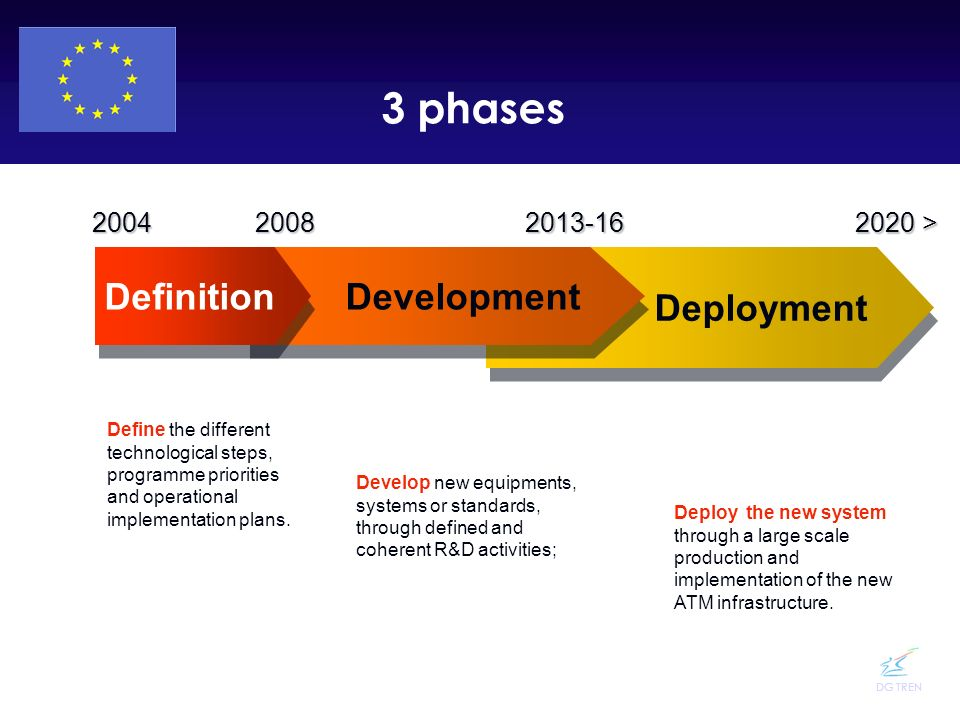 3 phases Definition Development Deployment 2004 2008 2013-16 2020 >