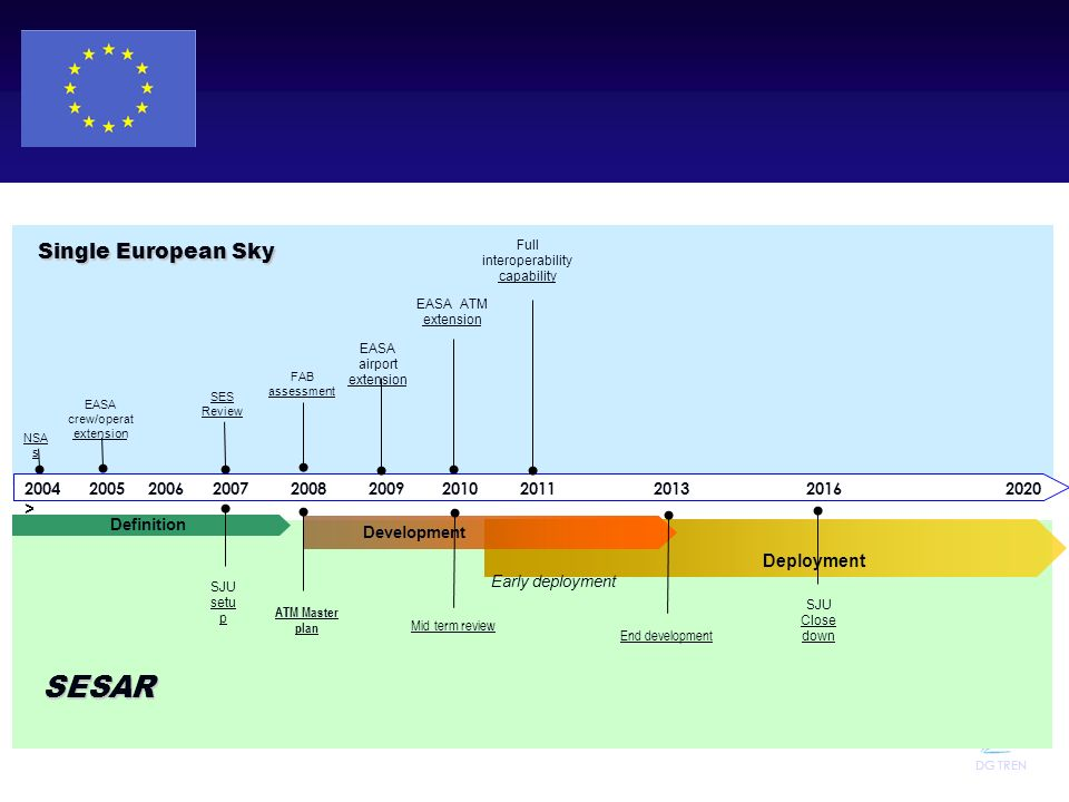 SESAR Single European Sky Deployment