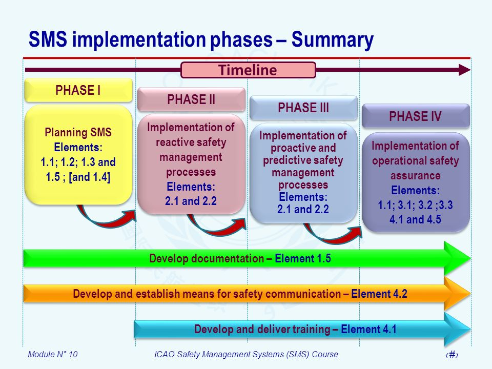 SMS implementation phases – Summary