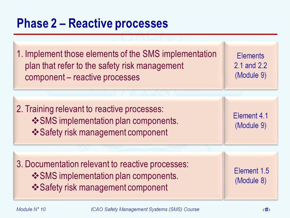 Phase 2 – Reactive processes