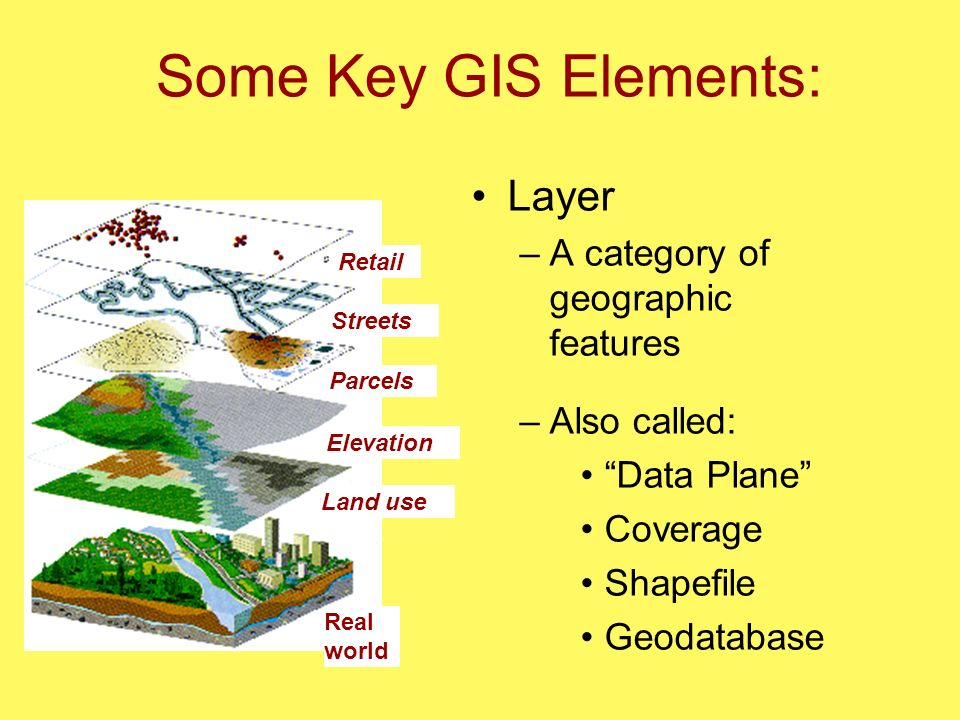 GIS Data Structure: an Introduction - ppt video online download
