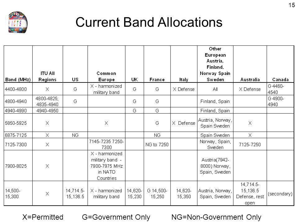 Current Band Allocations