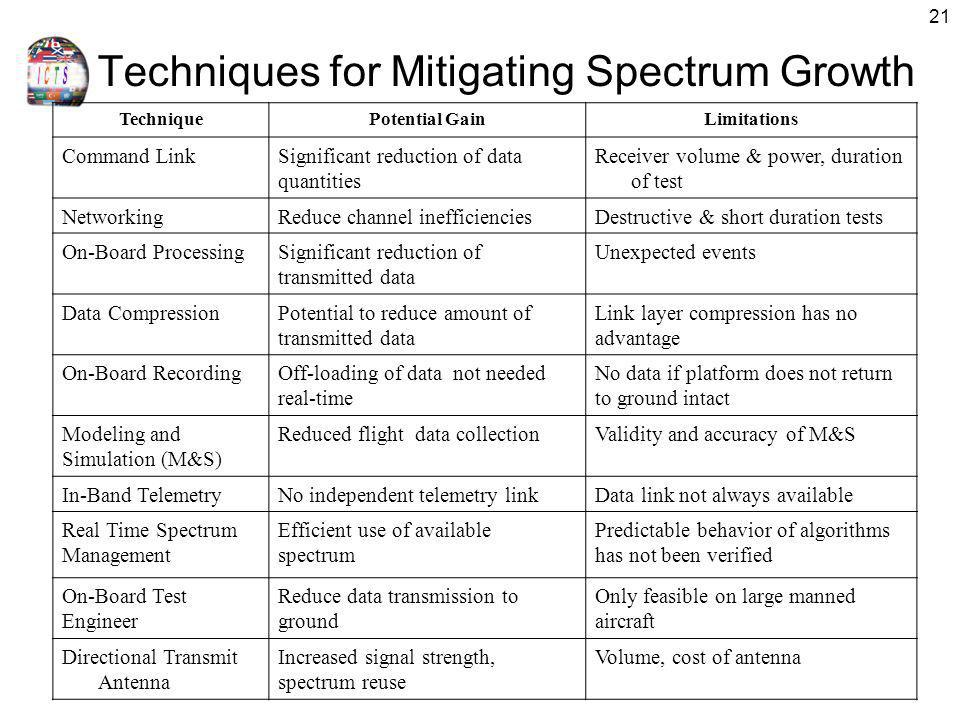 Techniques for Mitigating Spectrum Growth