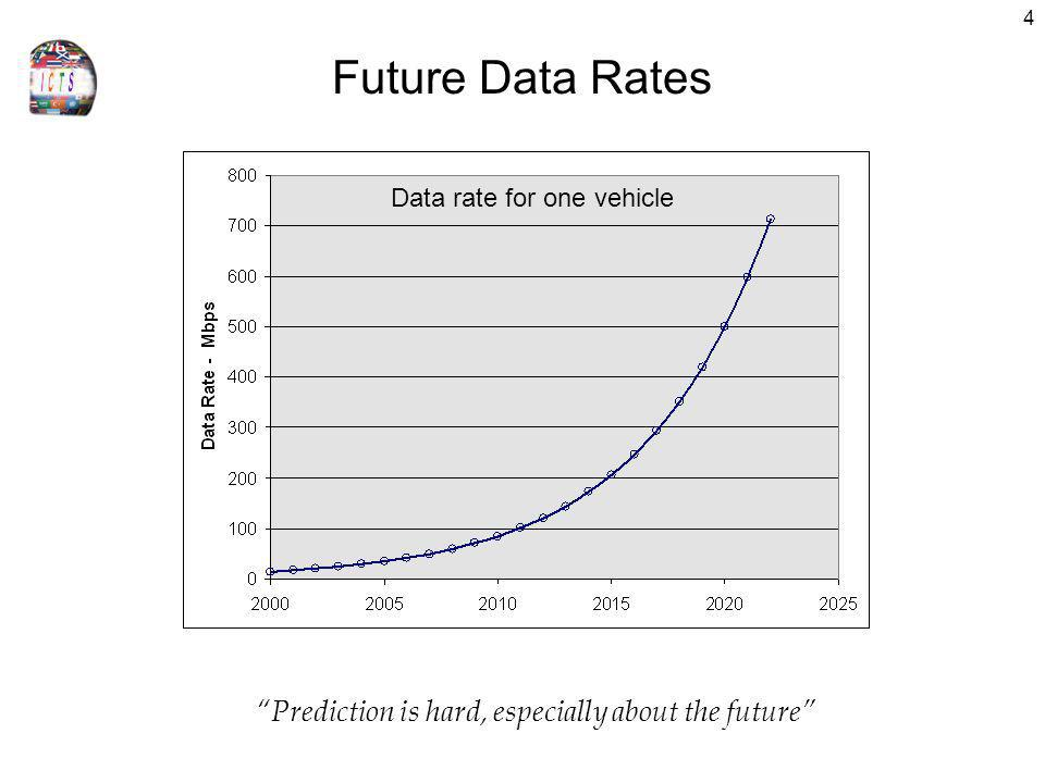 Future Data Rates Prediction is hard, especially about the future