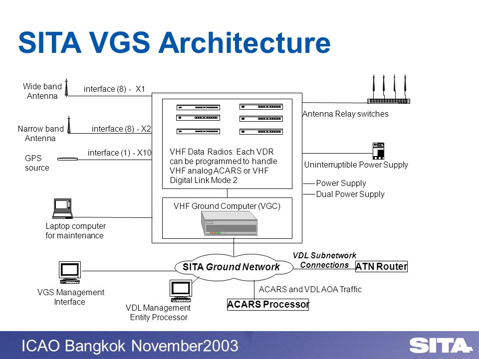 SITA VGS Architecture SITA Ground Network ATN Router ACARS Processor