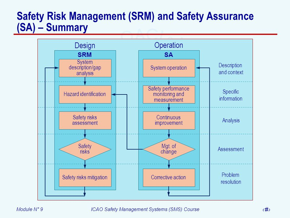 Safety Risk Management (SRM) and Safety Assurance (SA) – Summary