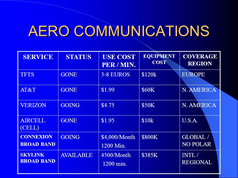 AERO COMMUNICATIONS SERVICE STATUS USE COST PER / MIN. COVERAGE REGION