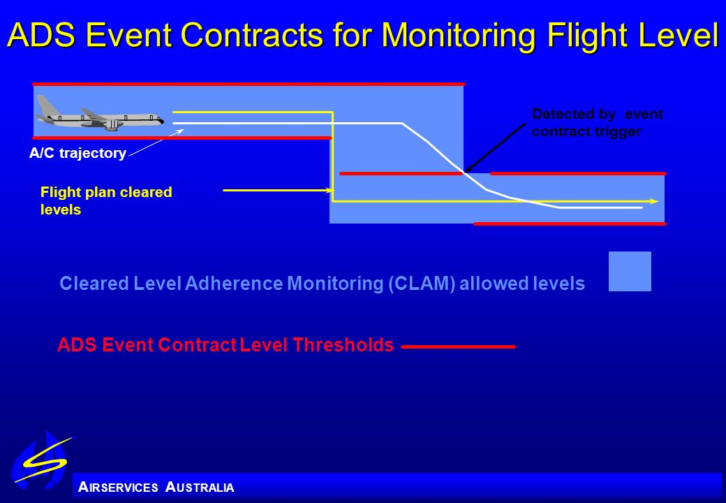 ADS Event Contracts for Monitoring Flight Level