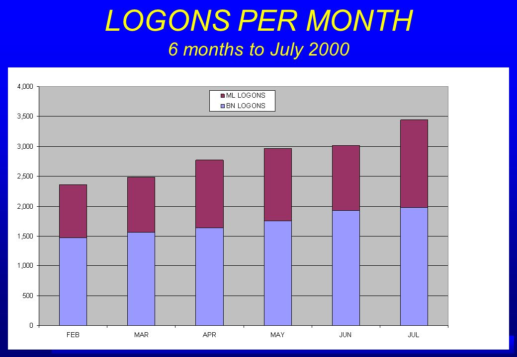 LOGONS PER MONTH 6 months to July 2000