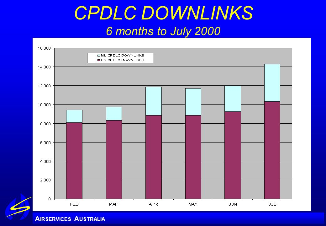 CPDLC DOWNLINKS 6 months to July 2000