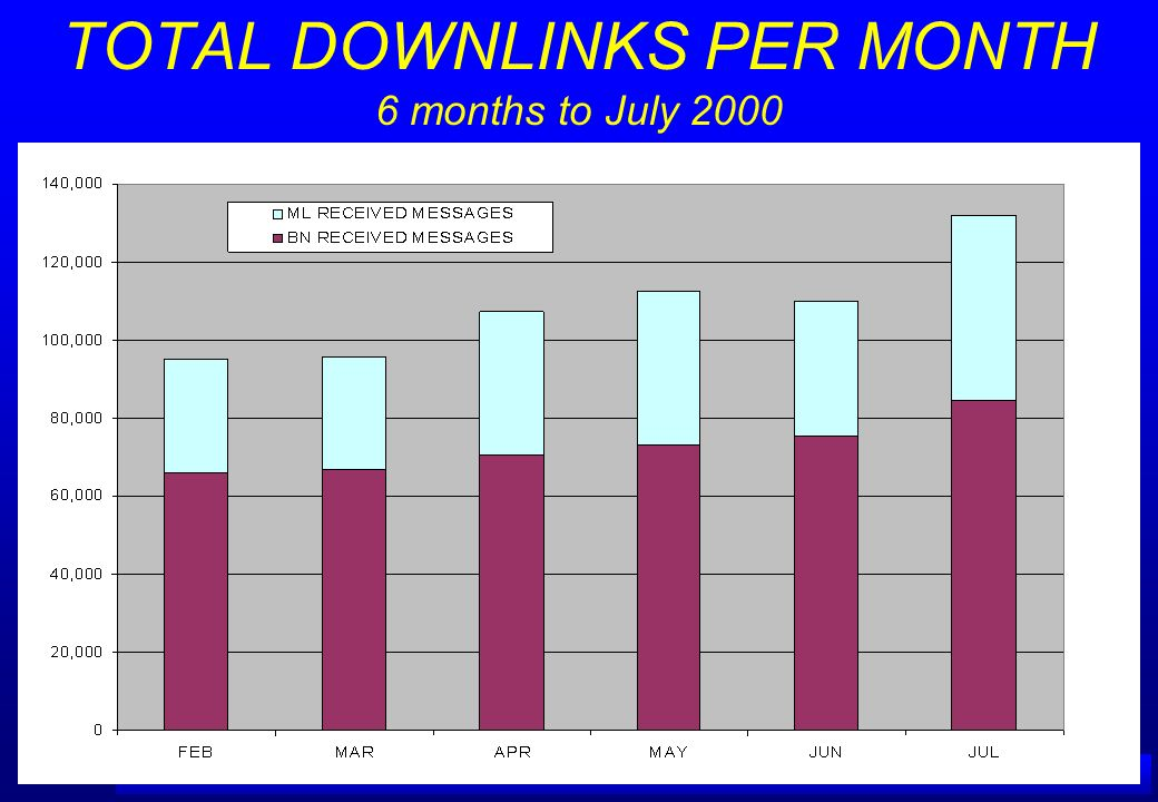 TOTAL DOWNLINKS PER MONTH 6 months to July 2000