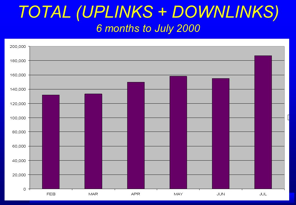 TOTAL (UPLINKS + DOWNLINKS) 6 months to July 2000