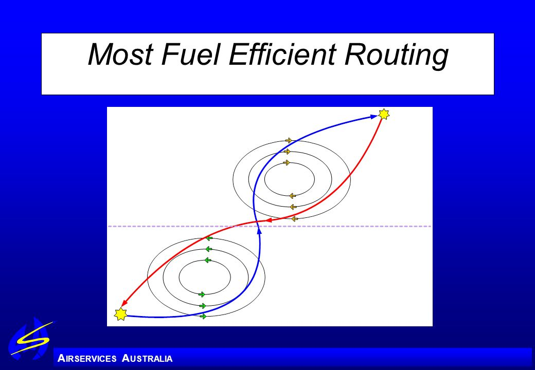 Most Fuel Efficient Routing