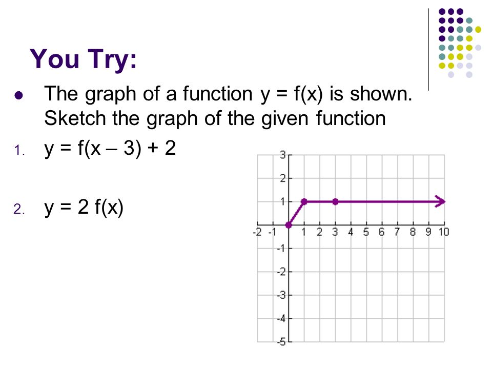 You Try: The graph of a function y = f(x) is shown. Sketch the graph of the given function. y = f(x – 3) + 2.