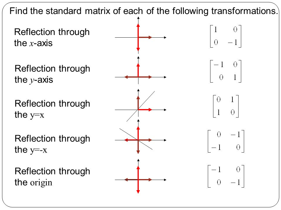linear transformation how to get the reflection line