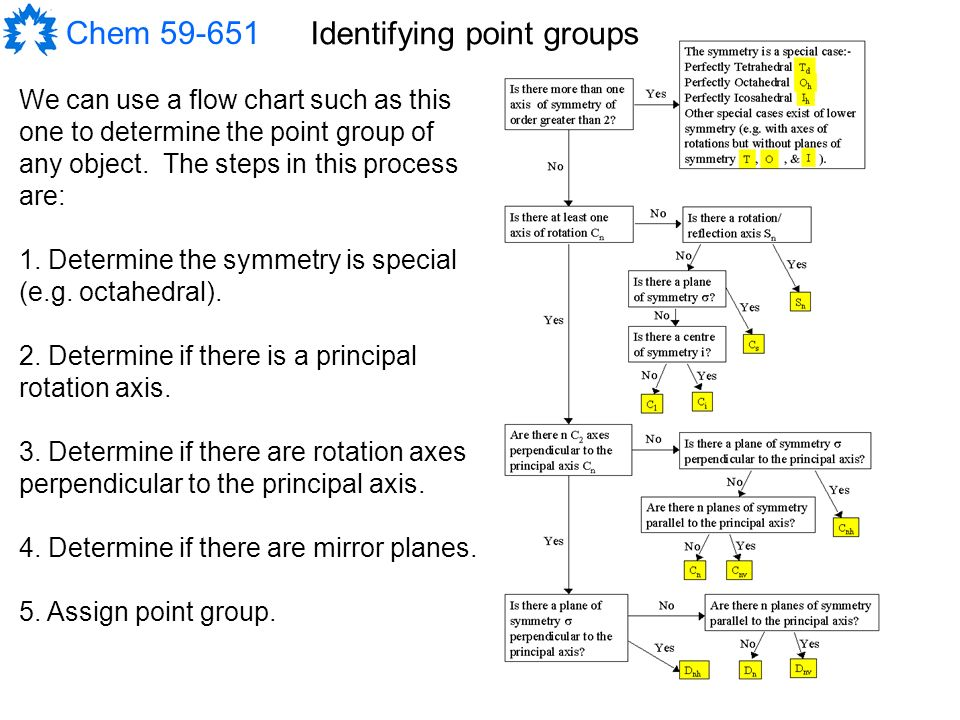 Symmetry And Introduction To Group Theory Ppt Download