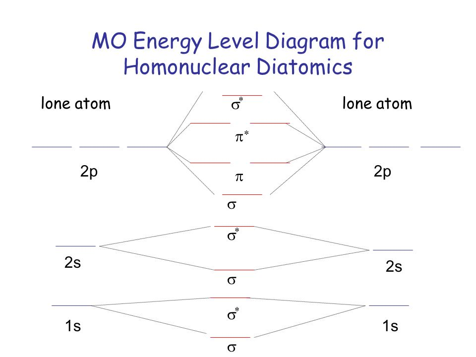 Mo Theory H2 And H2 Solns Ppt Download