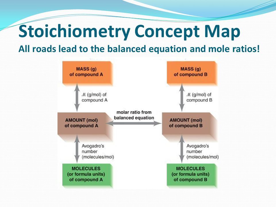 Stoichiometry Concept Map.Stoichiometry Chapter Ppt Video Online Download