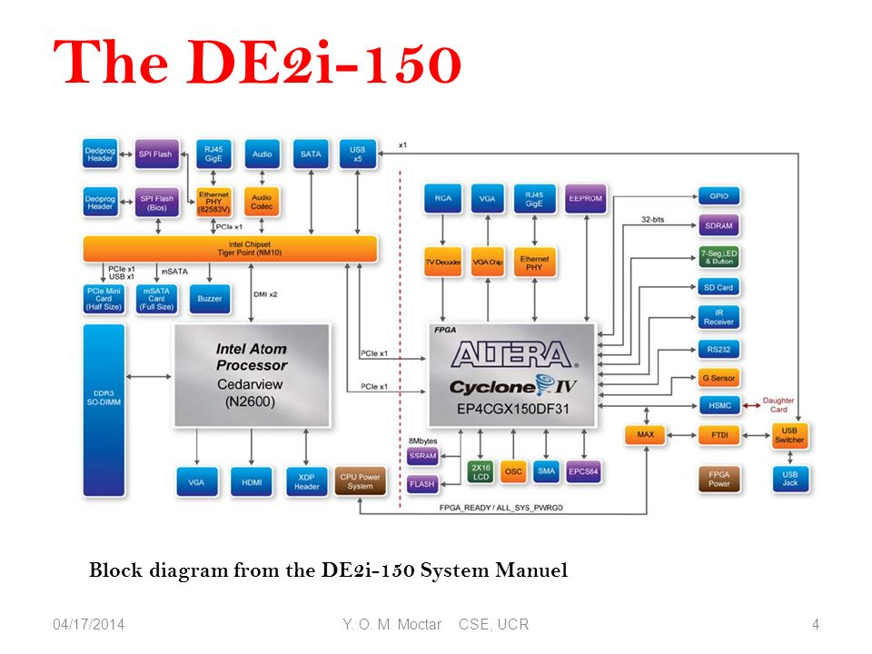 Tutorial on using the DE2i-150 development board - ppt video