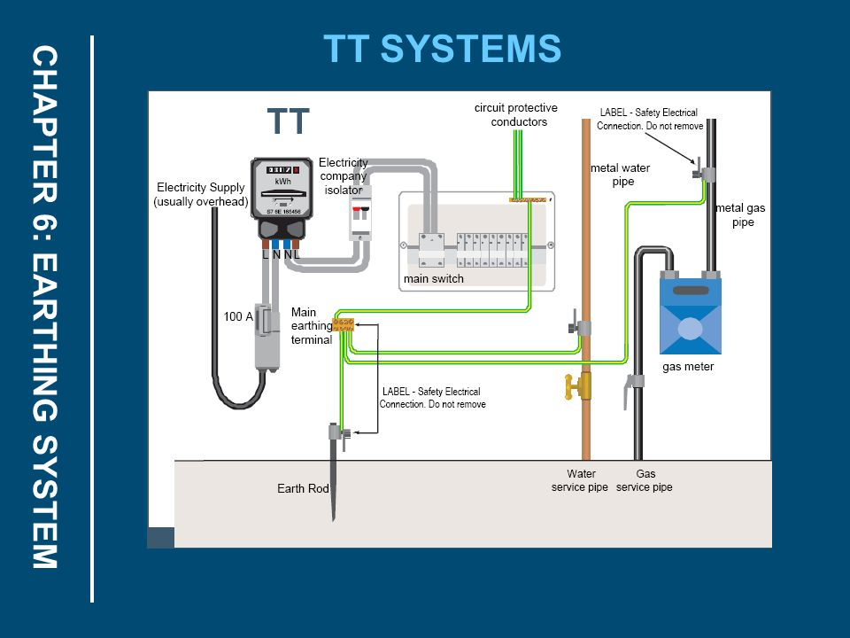 Chapter 6 Earthing System Ppt Download