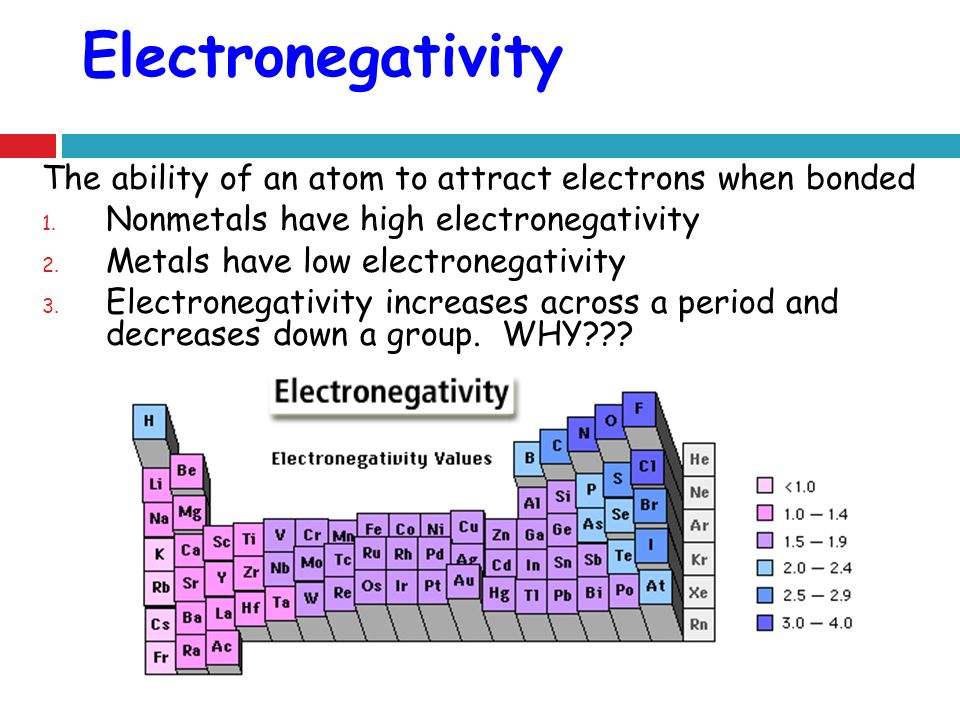 Electronegativity The ability of an atom to attract electrons when bonded. Nonmetals have high electronegativity.
