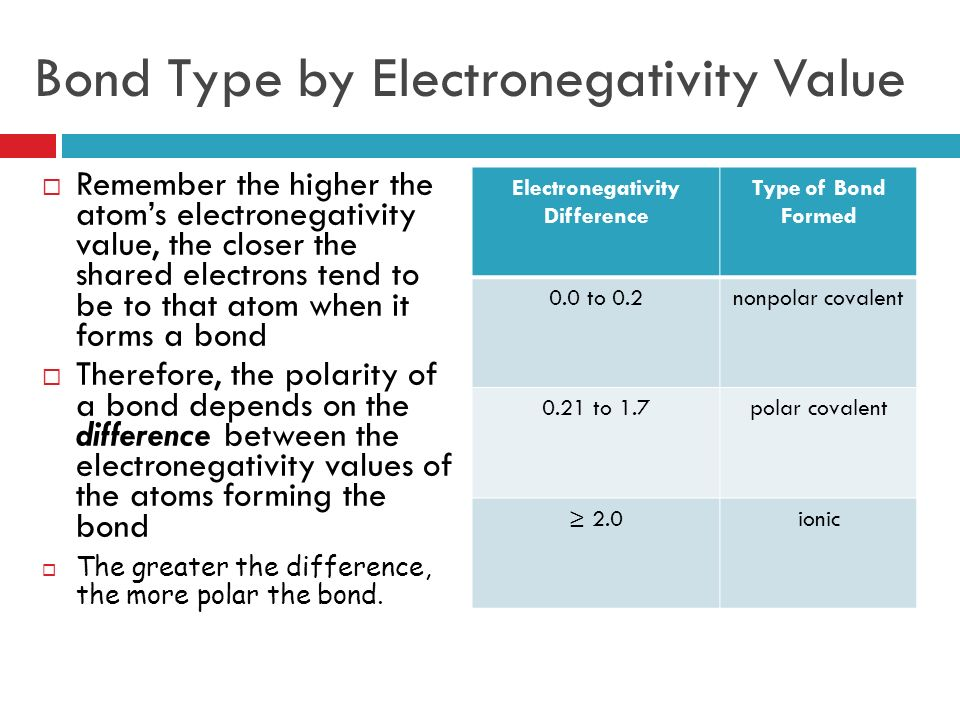 Bond Type by Electronegativity Value