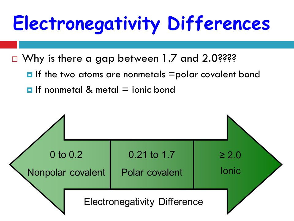 Electronegativity Differences
