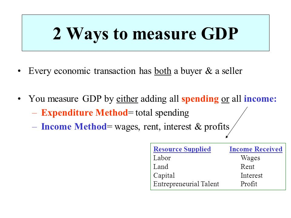 income method of calculating gdp