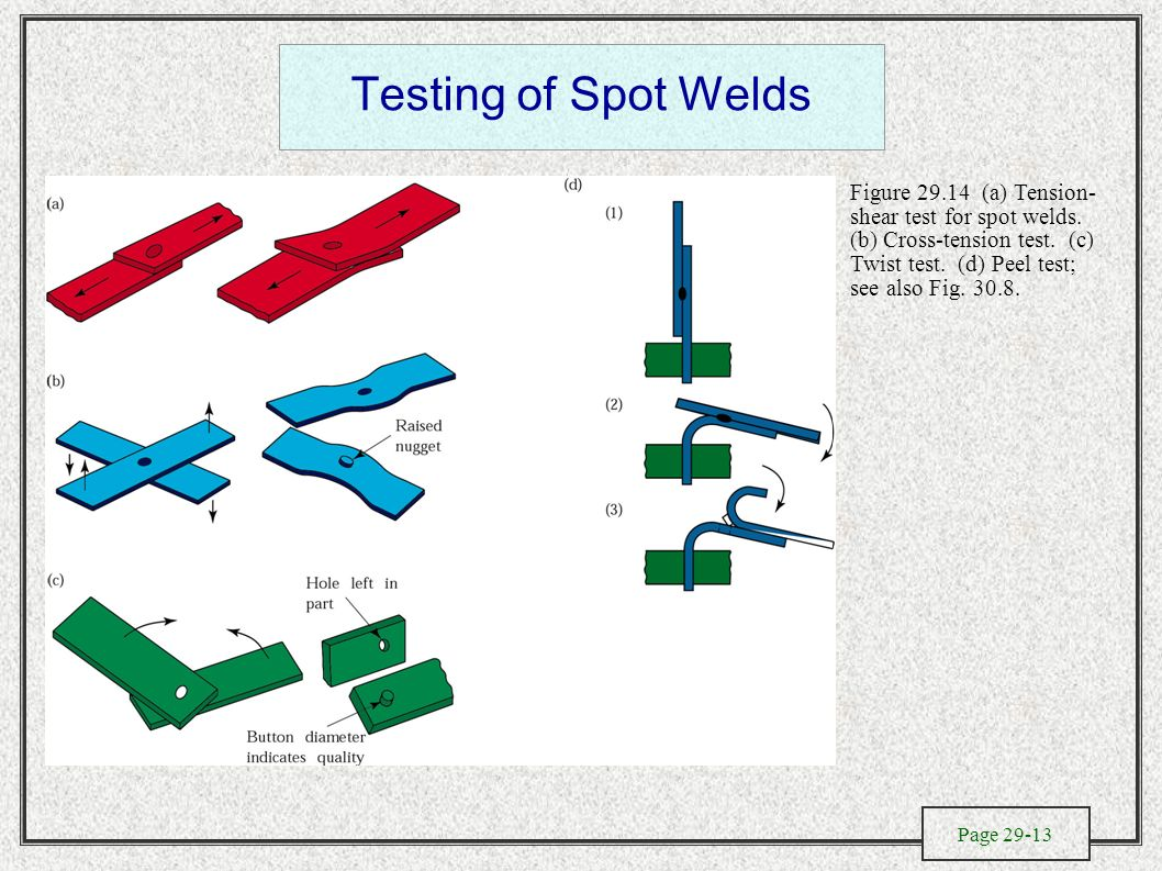 The Metallurgy Of Welding Design And Process Selection Electroslag Diagram Testing Spot Welds