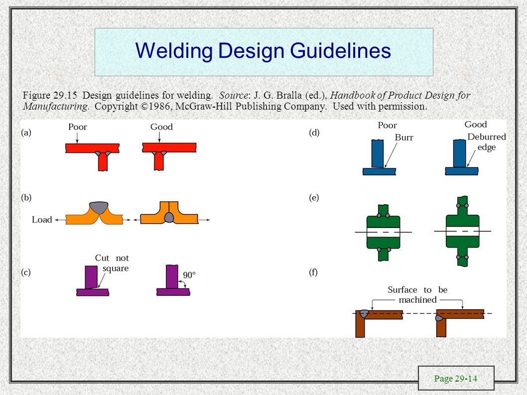 The Metallurgy Of Welding Design And Process Selection Electroslag Diagram Guidelines