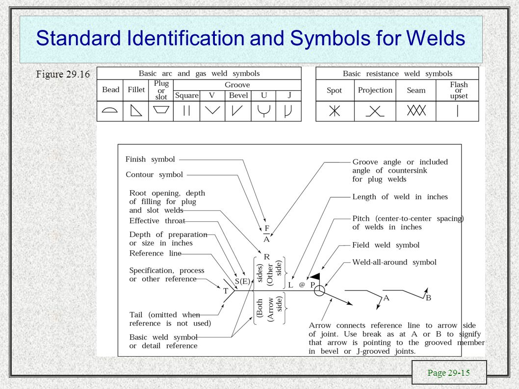 The Metallurgy Of Welding Design And Process Selection Electroslag Diagram Standard Identification Symbols For Welds