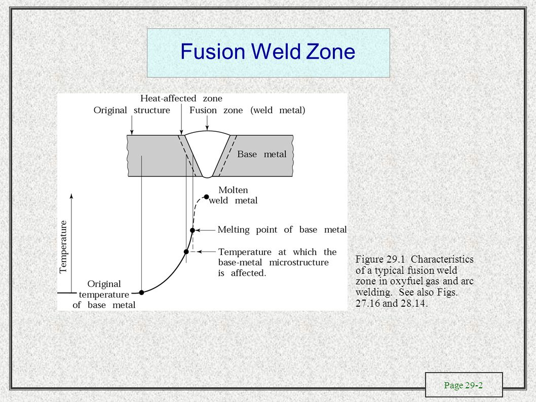 The Metallurgy Of Welding Design And Process Selection Electroslag Diagram Fusion Weld Zone Figure 291 Characteristics A Typical In Oxyfuel Gas
