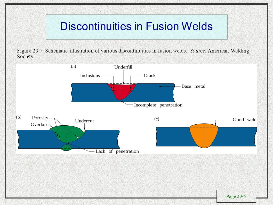 The Metallurgy Of Welding Design And Process Selection Fusion Diagram Discontinuities In Welds