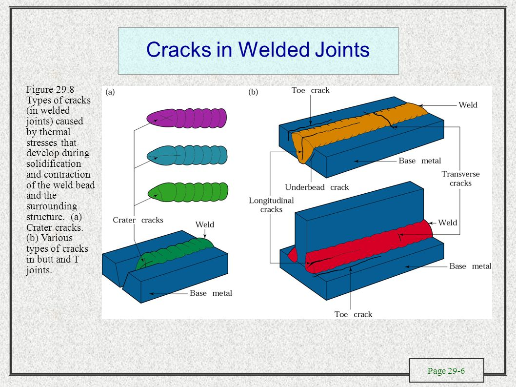 The Metallurgy Of Welding Design And Process Selection Electroslag Diagram Cracks In Welded Joints