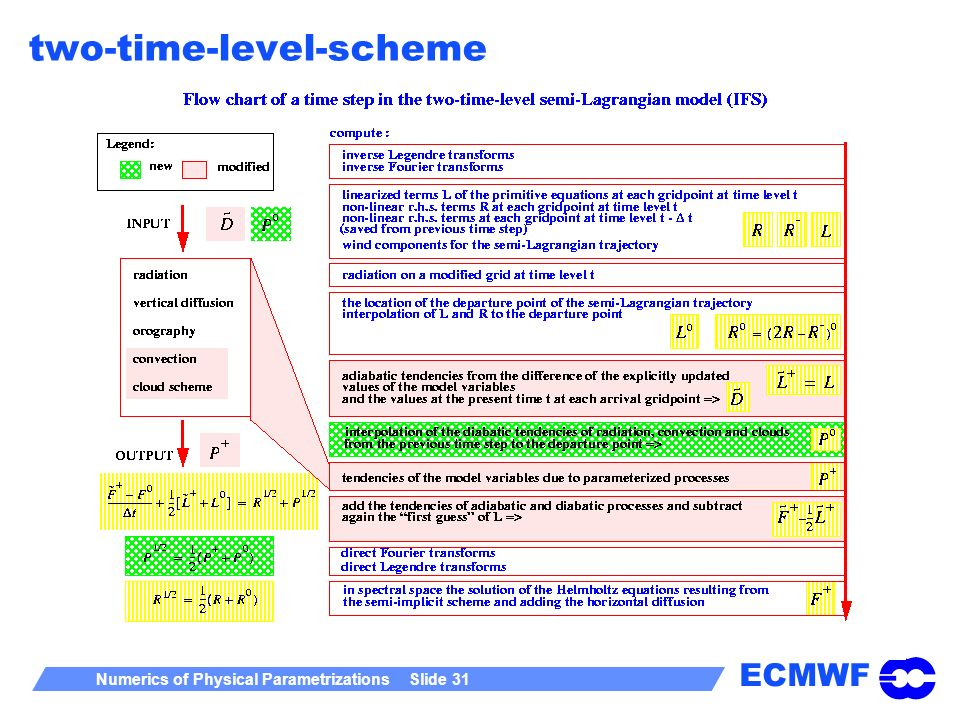two-time-level-scheme