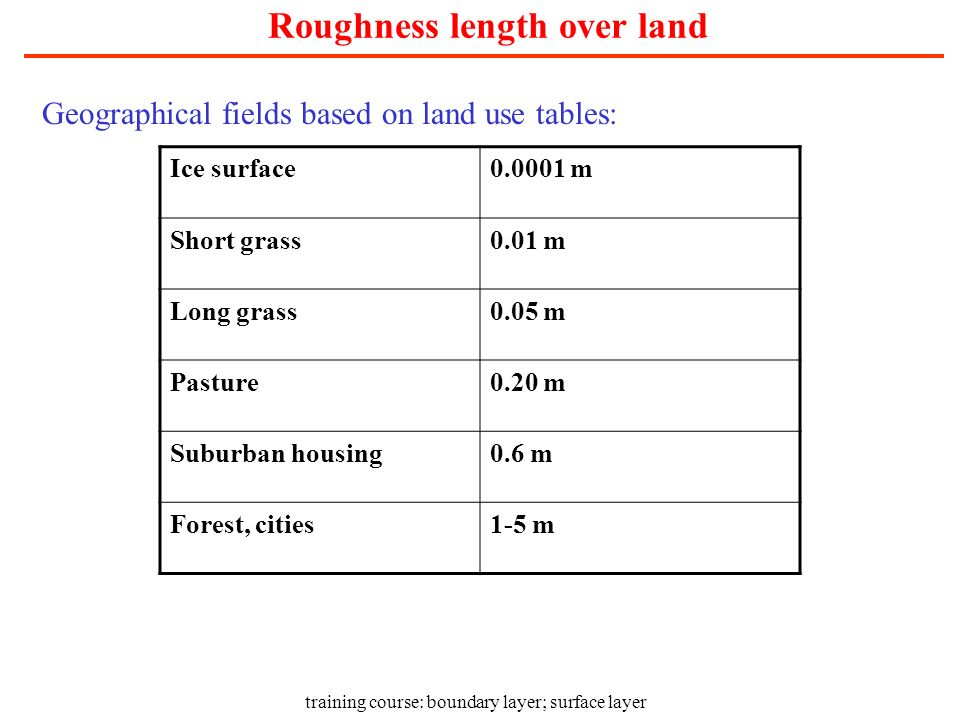 Roughness length over land