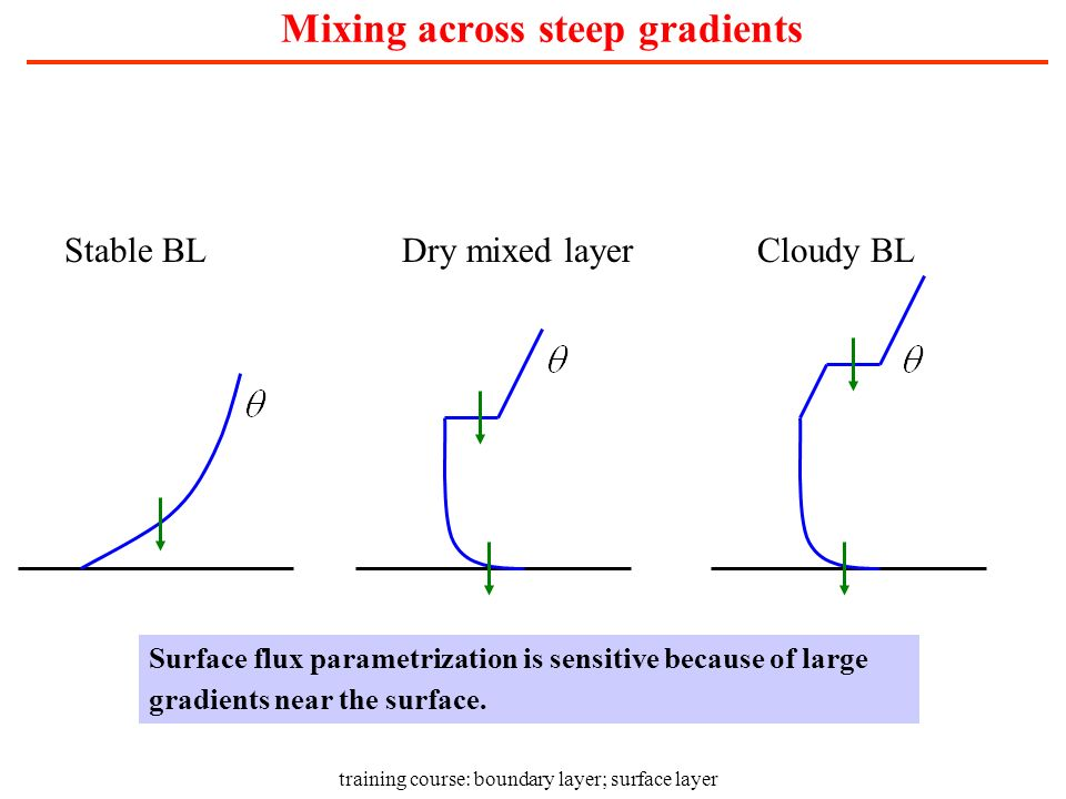 Mixing across steep gradients