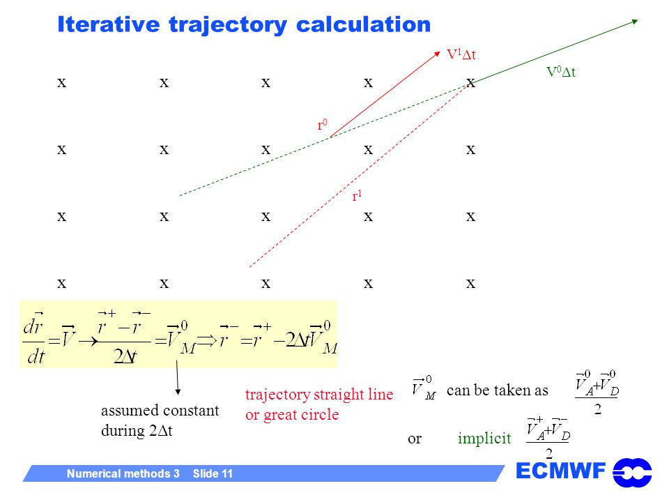 Iterative trajectory calculation
